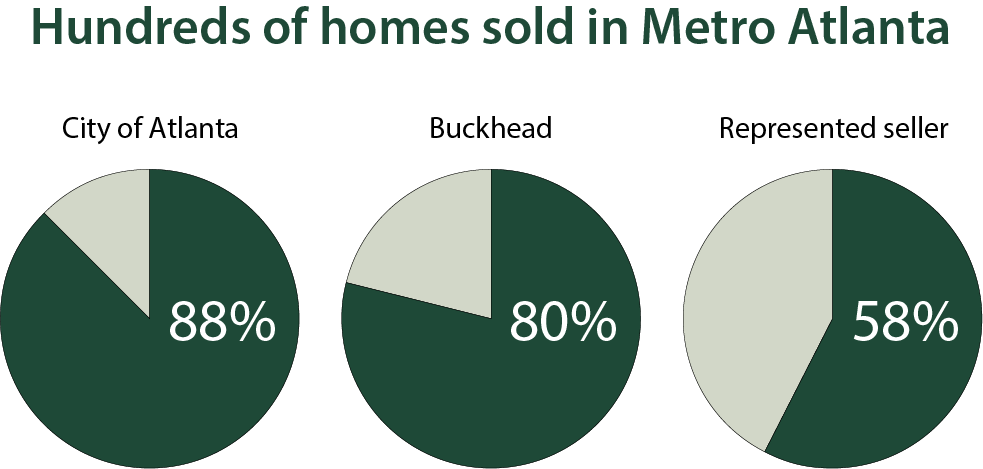 chart of Jennifer Sherrouse home sales in Metro Atlanta, 88% in City of Atlanta, 80% in Buckhead